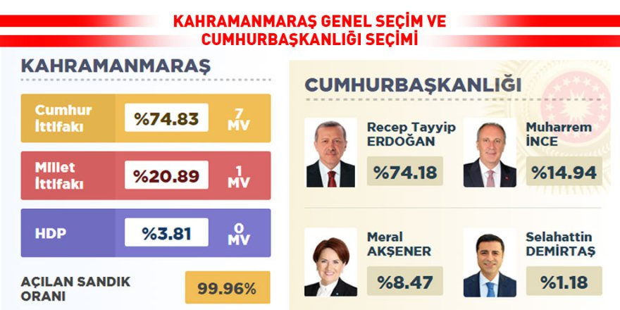 Kahramanmaraş'ta ilçelerde Cumhur ittifak'ına ve Erdoğan'