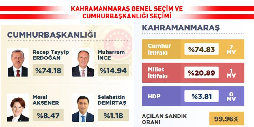 Kahramanmaraş'ta ilçelerde Cumhur ittifak'ına ne kadar oy çıkt