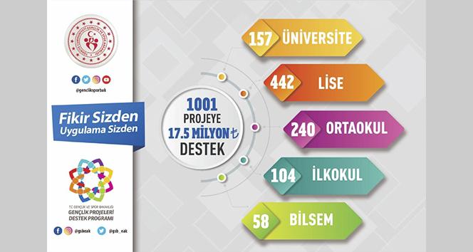 Gençlik ve Spor Bakanlığından 1001 projeye 17,5 milyon liralık destek