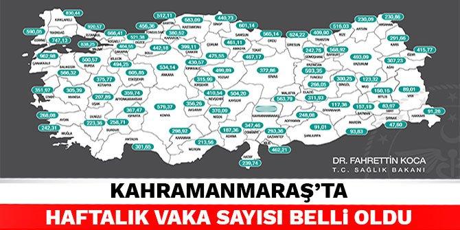 Kahramanmaraş'ta haftalık vaka sayısı belli oldu
