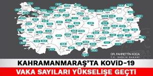 Kahramanmaraş'ta Kovid-19 vaka sayıları yükselişe geçti